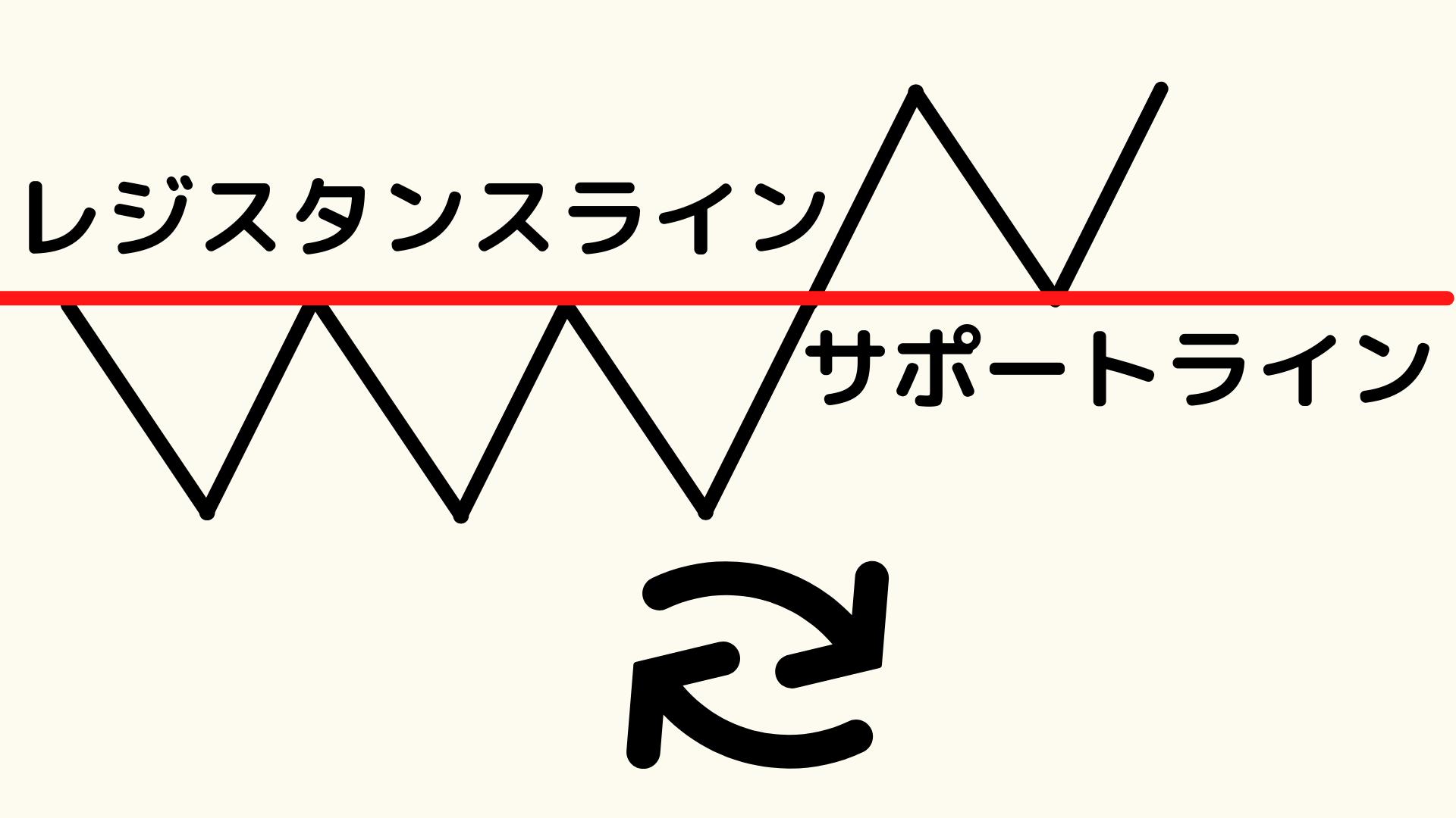 ロールリバーサルを活用したトレード方法を解説【勝率高く取引できる手法】