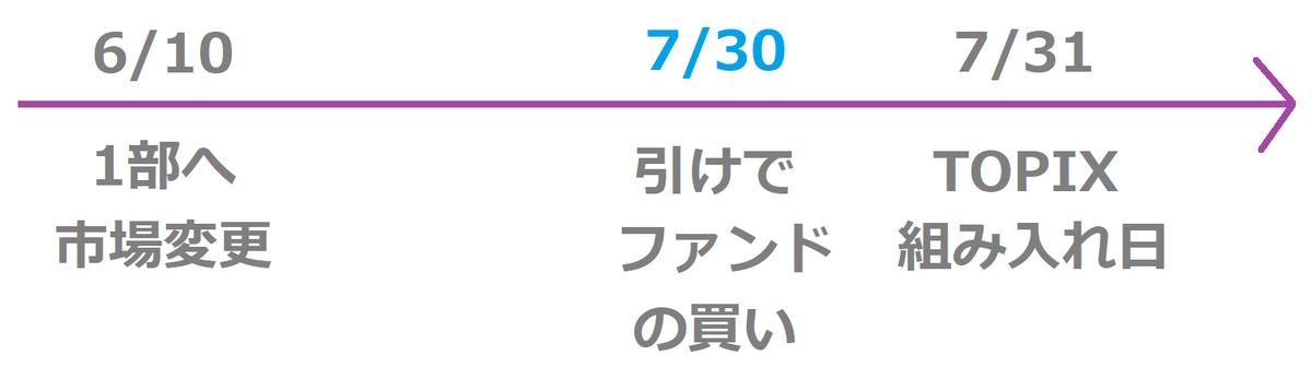 f:id:kabu_ohimesama:20200617154025p:plain